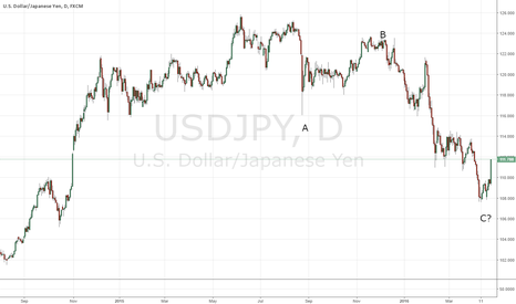 USDJPY: Looking like a bottom has formed