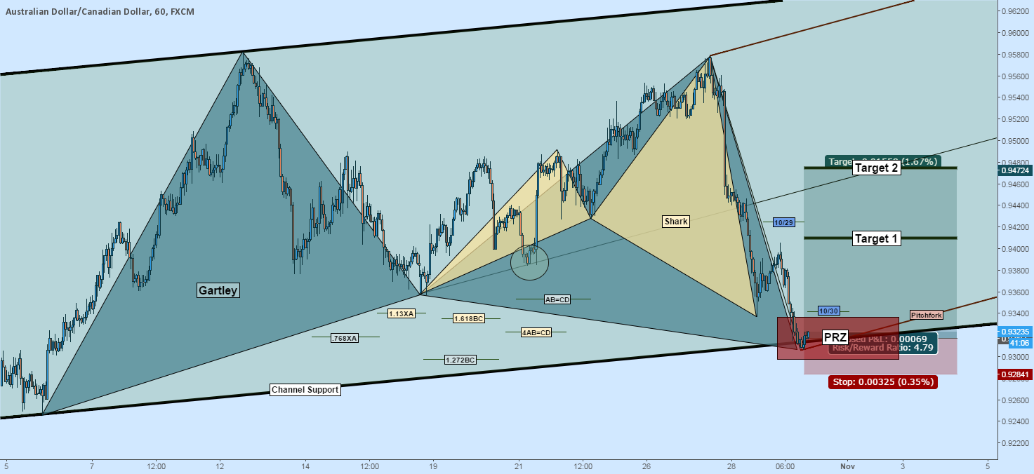 Long AUDCAD: Gartley + Shark at Channel Support