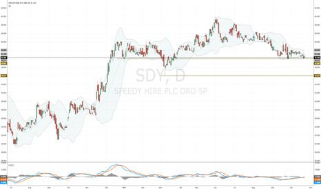 SDY: Is #SDY ready to move higher again?