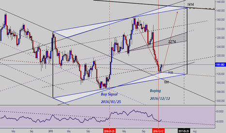XAUUSD: Two important events in 2016