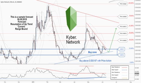 KNCBTC: There is a trading opportunity to buy in Kyber Network...