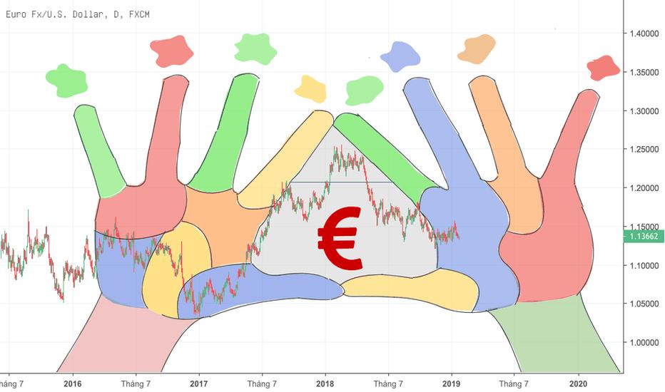 EURUSD: Biểu đồ EURUSD
