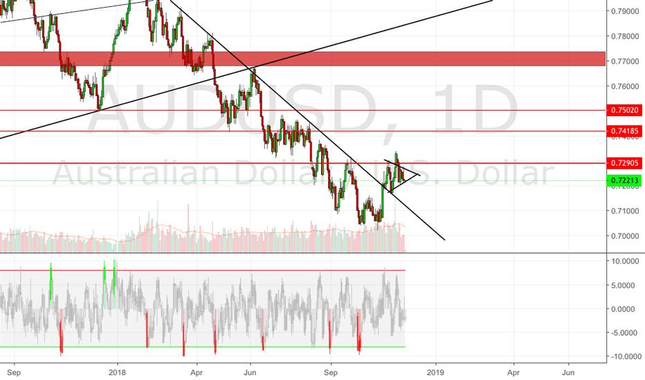 AUDUSD: Audusd still looking for a buy