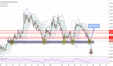 EURAUD: EURAUD - LONG Opportunity at reversal zone