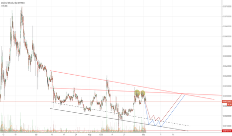 XZCBTC: XZC retrace to falling support