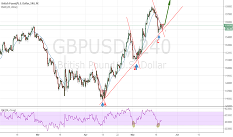GBPUSD: Cable gonna continue up trend