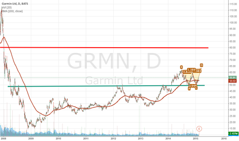 GRMN: GRMN  potential  BTRFy & DD