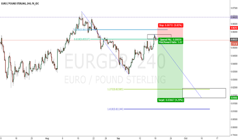 EURGBP: ABCD potential