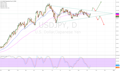 USDJPY: USDJPY wait for Triangle break