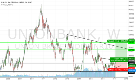 UNIONBANK: Union bank of india Long Idea