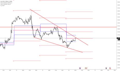 EURUSD: EURUSD Short position on the short term