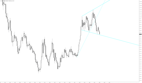 DXY: DXY possible support on megaphone support