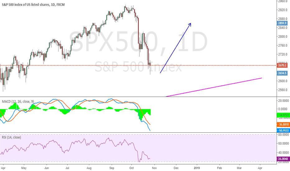 SPX500: Do not be in panic now