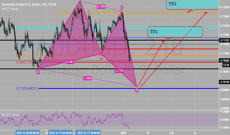 AUDUSD: ANOTHER BUTTERFLY