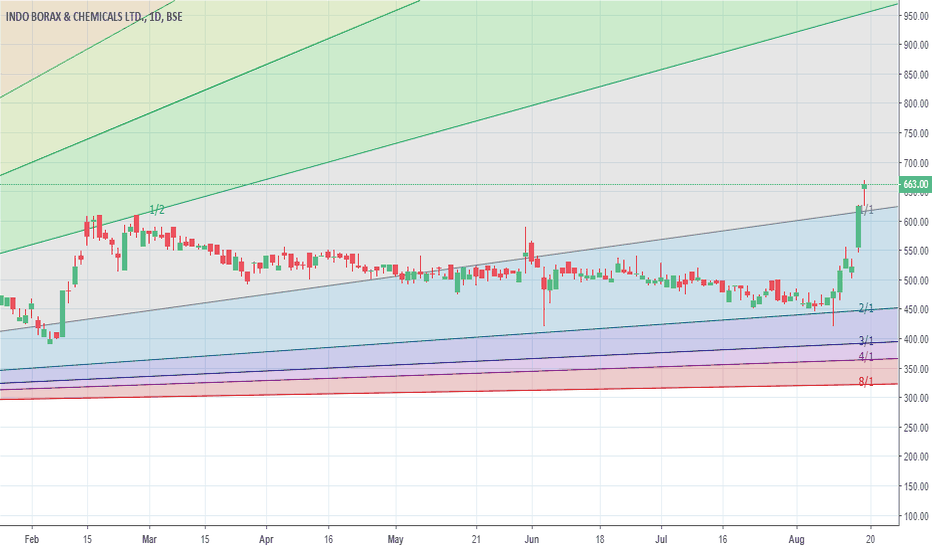 INDOBORAX: Very bullish