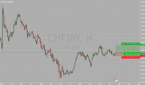 CHFJPY: CHFJPY Long