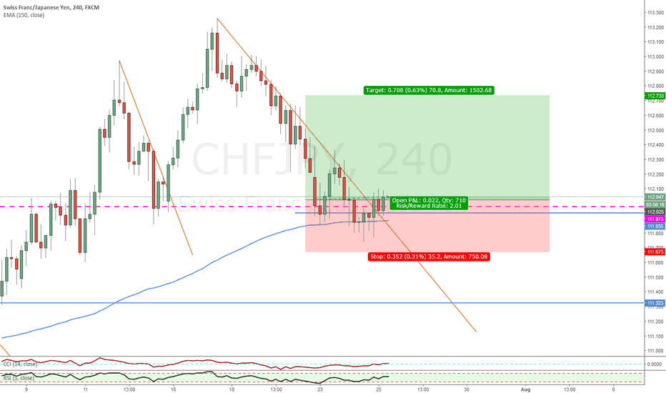 CHFJPY: CHFJPY LONG POSSIBLE
