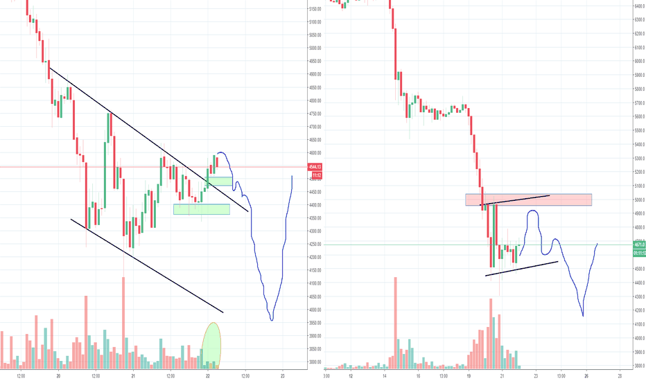BTCUSD: Bitcoin Still Waiting for that High Volume low