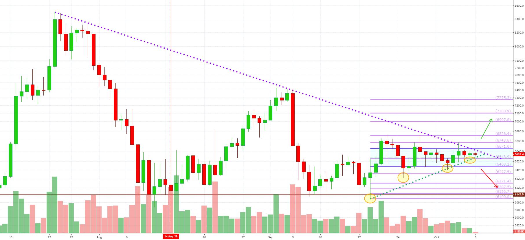 BTCUSD: Bitcoin Sideways + Imminent Breakout (Bulls Win Again!!)