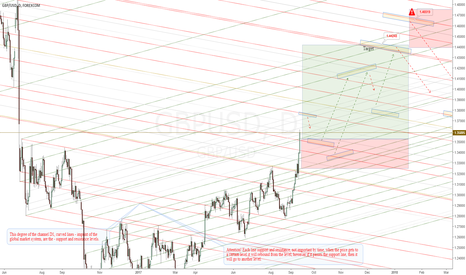 GBPUSD: GBPUSD - Support and resistance levels at D1.