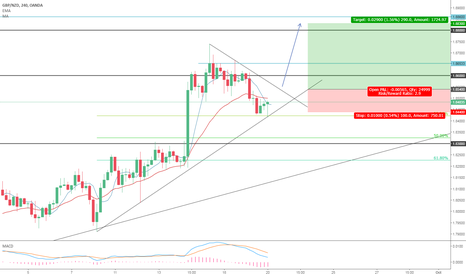 GBPNZD: GBPNZD long in sight