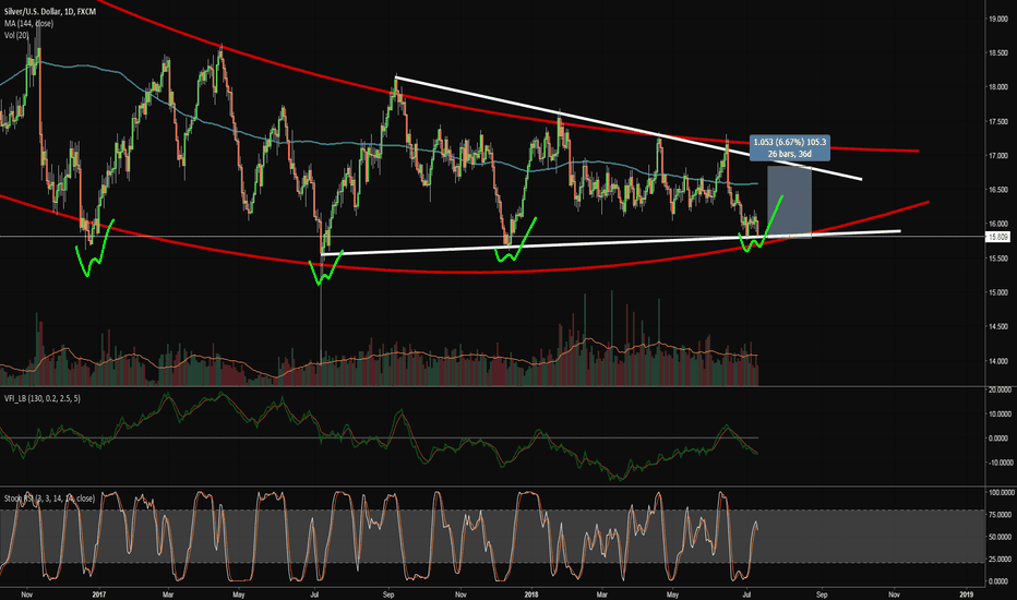 XAGUSD: Silver on support in channel