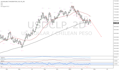 USDCLP: USDCLP: Downtrend continuation short