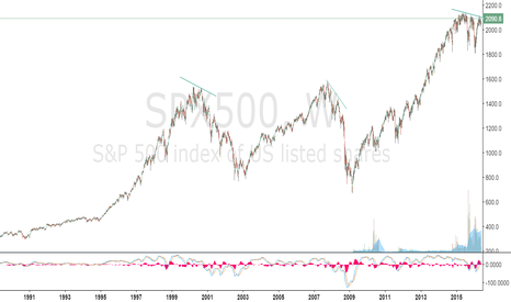 SPX500: S&P AND WORLD HAS COME TO END BIG CRASH IS COMING...