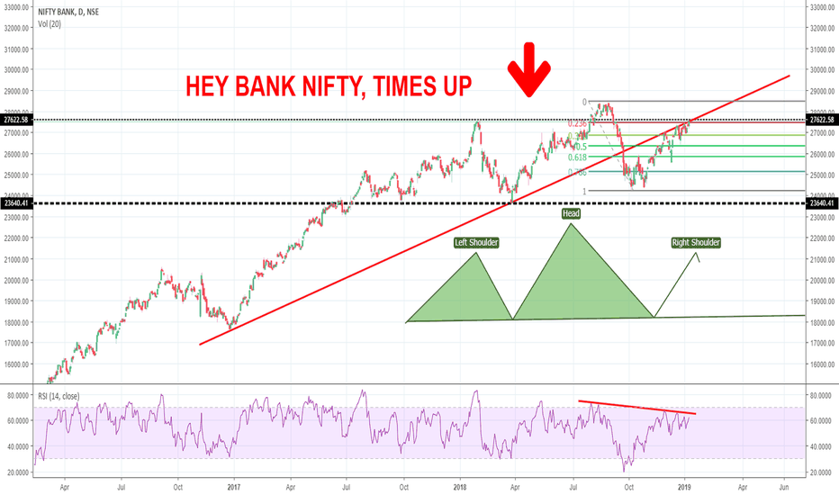 BANKNIFTY: BANK NIFTY - TIME UP!!!