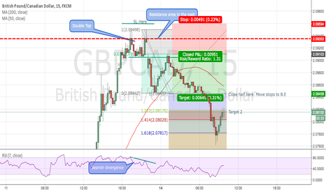 GBPCAD: GBPCAD 2618 - Missed it!!