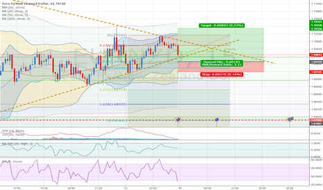EURNZD: EURNZD: Uptrend. Buying during retracement