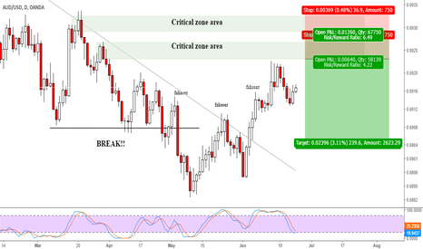 AUDUSD: AUDUSD sell at zone area