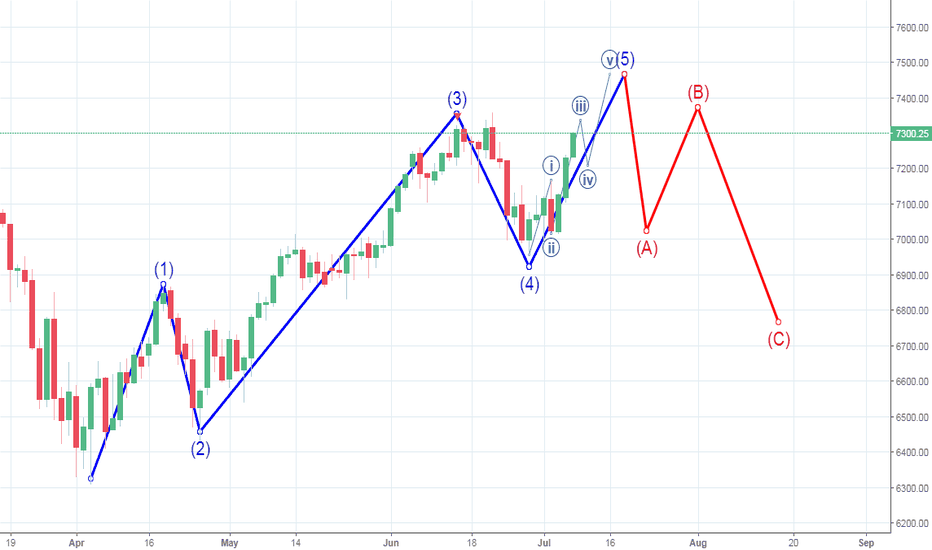 NQ1!: NASDAQ moving exactly as predicted: What's next?