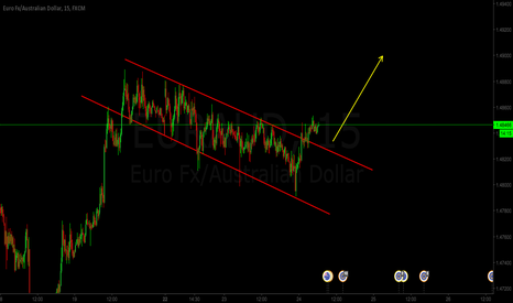 EURAUD: EURAUD INTRADAY LONG