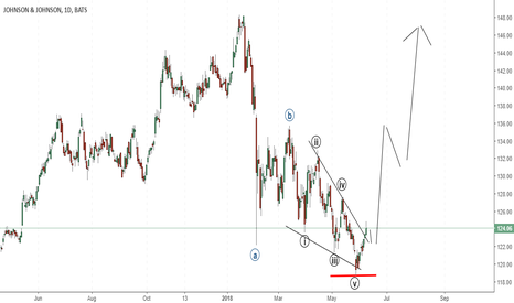 JNJ: JNJ in the beginning of wave 1
