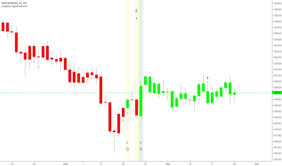 GOLD: Gold In Green Trend in choppy market