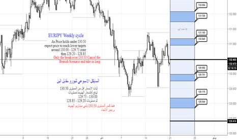 EURJPY: السايكل الاسبوعي لليورو ين