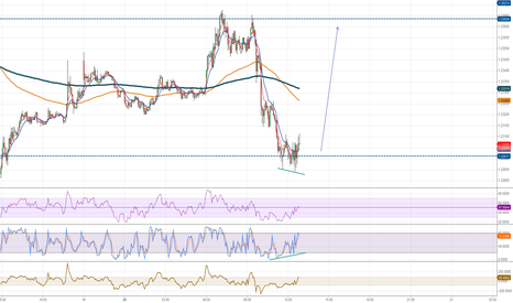 EURUSD: M5, Posible intraday bulish entry with regular divergence