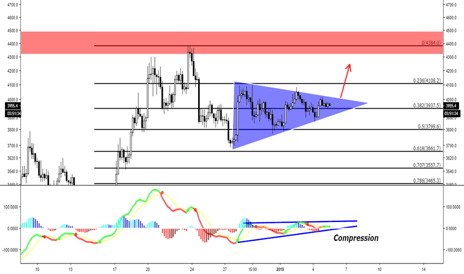 BTCUSD: BTC Bitcoin --- Ascending triangle spotted, fib levels respected