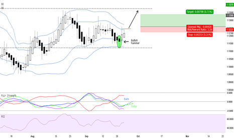 EURUSD: EURUSD - Neutral with bullish outlook
