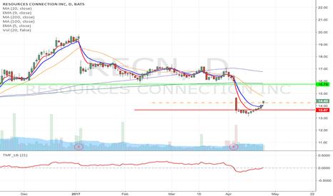 RECN: RECN- Upward Momentum Long from $14.25 to $15.75