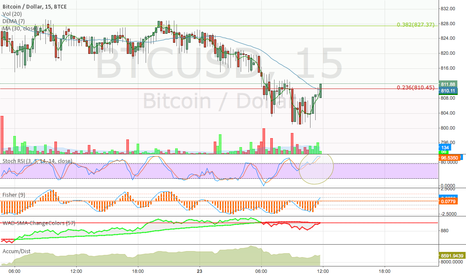 BTCUSD: unclear signals on the 15m