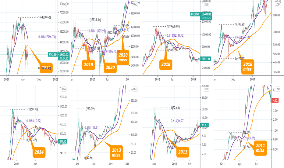 bitcoin trading viw