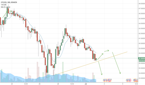 LTCUSD: LTCUSD is in DOWNTREND mode still