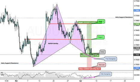 AUDUSD: Bullish Gartley Pattern on AUDUSD