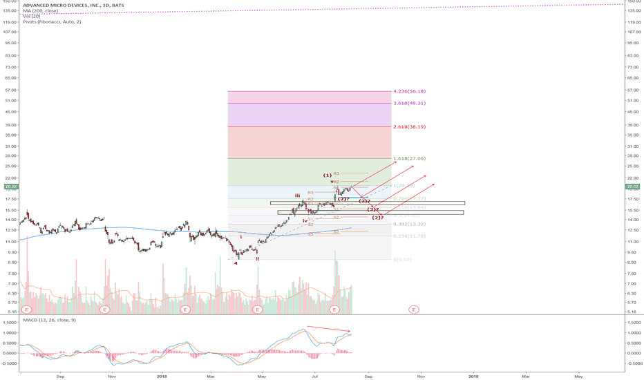 AMD: AMD: Is wave (2) correction done? The current retracement is too