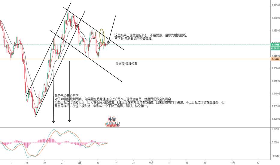 EURUSD: 欧元如果能在趋势线上方产生做空信号,可做空