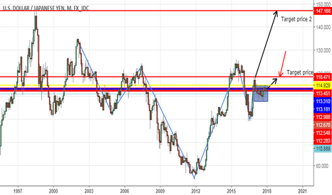 USDJPY: HEAD AND SHOULDER PATTERN MONTHLY =CHART