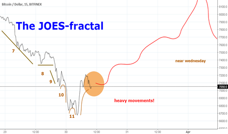 BTCUSD: The JOES-fractal: doing the same, but more pronounced!