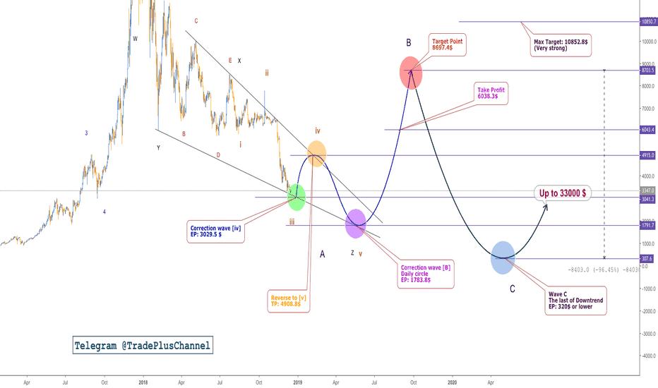 BTCUSD: Bitcoin, 1D, Elliott Wave, Who am i?